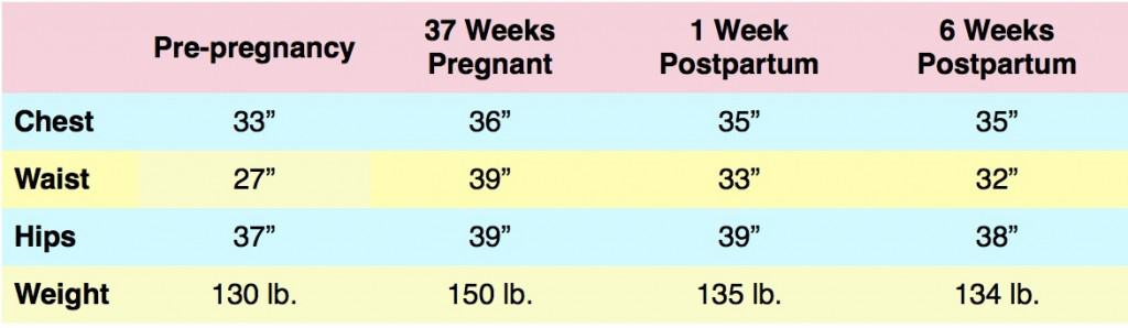 six week postpartum stats